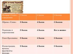 3. Перечислите черты древнерусской литературы, которые нашли отражение в «Сло