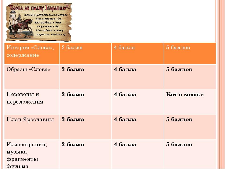 3. Перечислите черты древнерусской литературы, которые нашли отражение в «Сло...