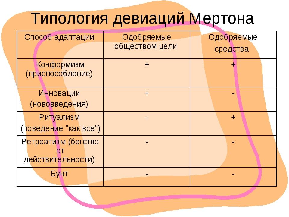 Типология девиаций Мертона