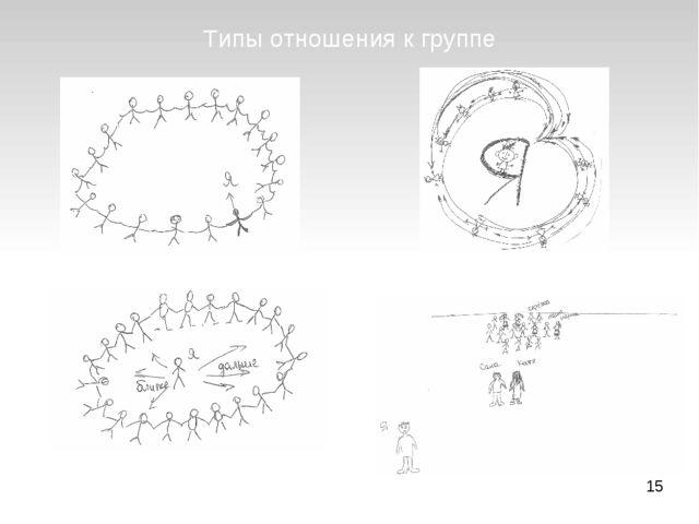 Типы отношения к группе Первый тип Второй тип Третий тип Четвертый тип