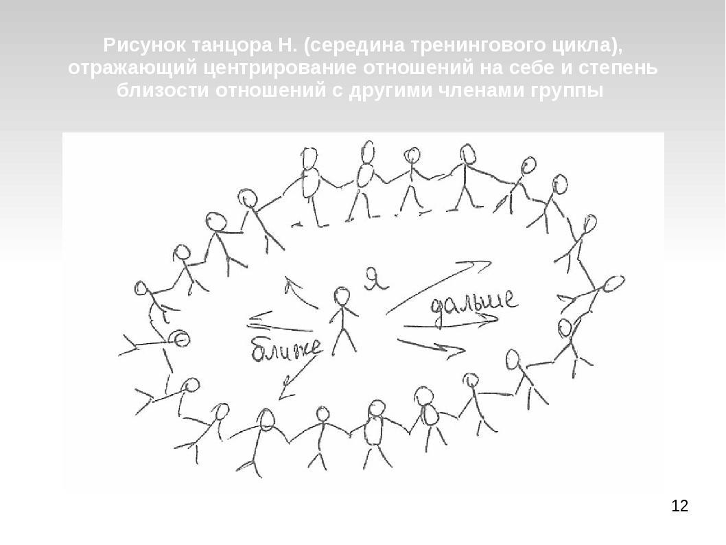 Рисунок танцора Н. (середина тренингового цикла), отражающий центрирование от...