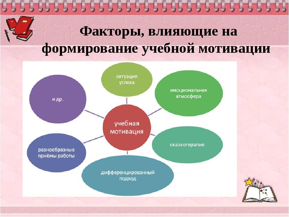Факторы, влияющие на формирование учебной мотивации