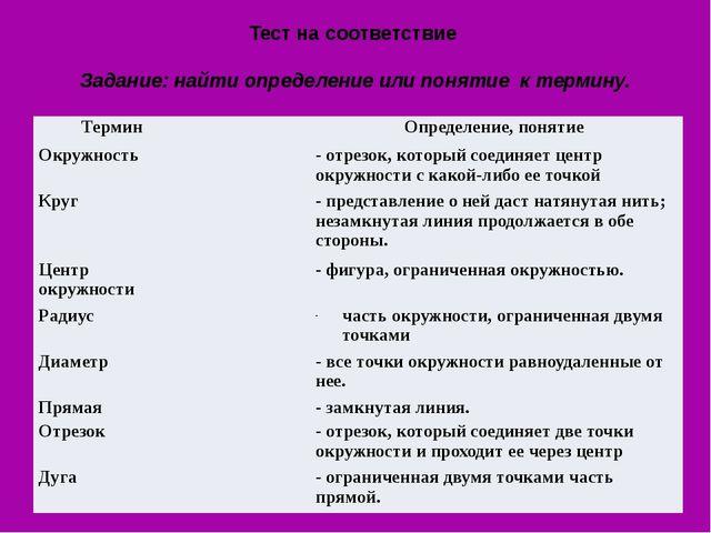 Тест на соответствие Задание: найти определение или понятие к термину. Термин...