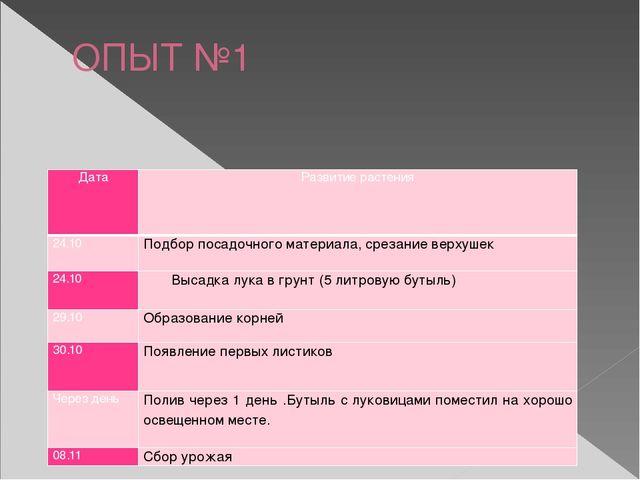 ОПЫТ №1 Дата Развитие растения 24.10 Подбор посадочного материала, срезание в...