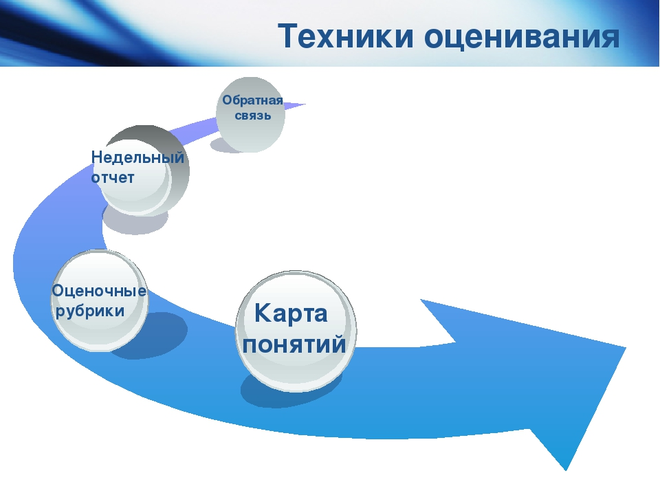 Техники оценивания Карта понятий Недельный отчет Обратная связь Оценочные ру...