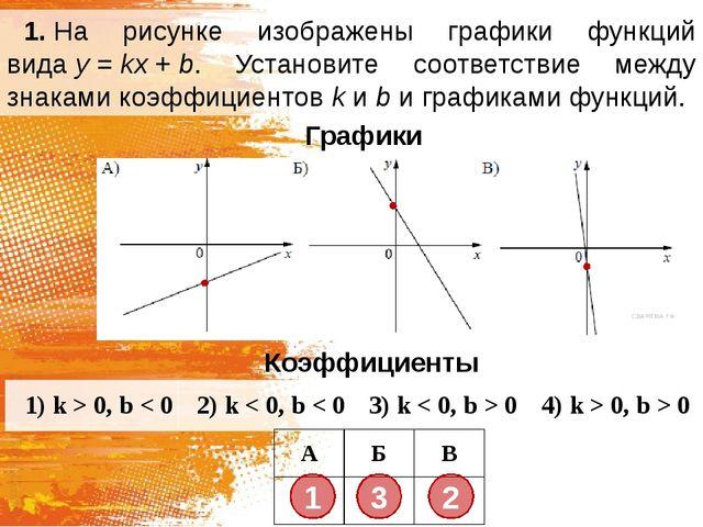 1.На рисунке изображены графики функций видаy=kx+b. Установите соответс...