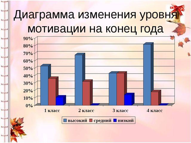Диаграмма изменения уровня мотивации на конец года