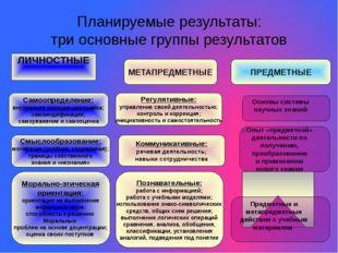 Планируемые результаты: три основные группы результатов ЛИЧНОСТНЫЕ МЕТАПРЕДМЕ