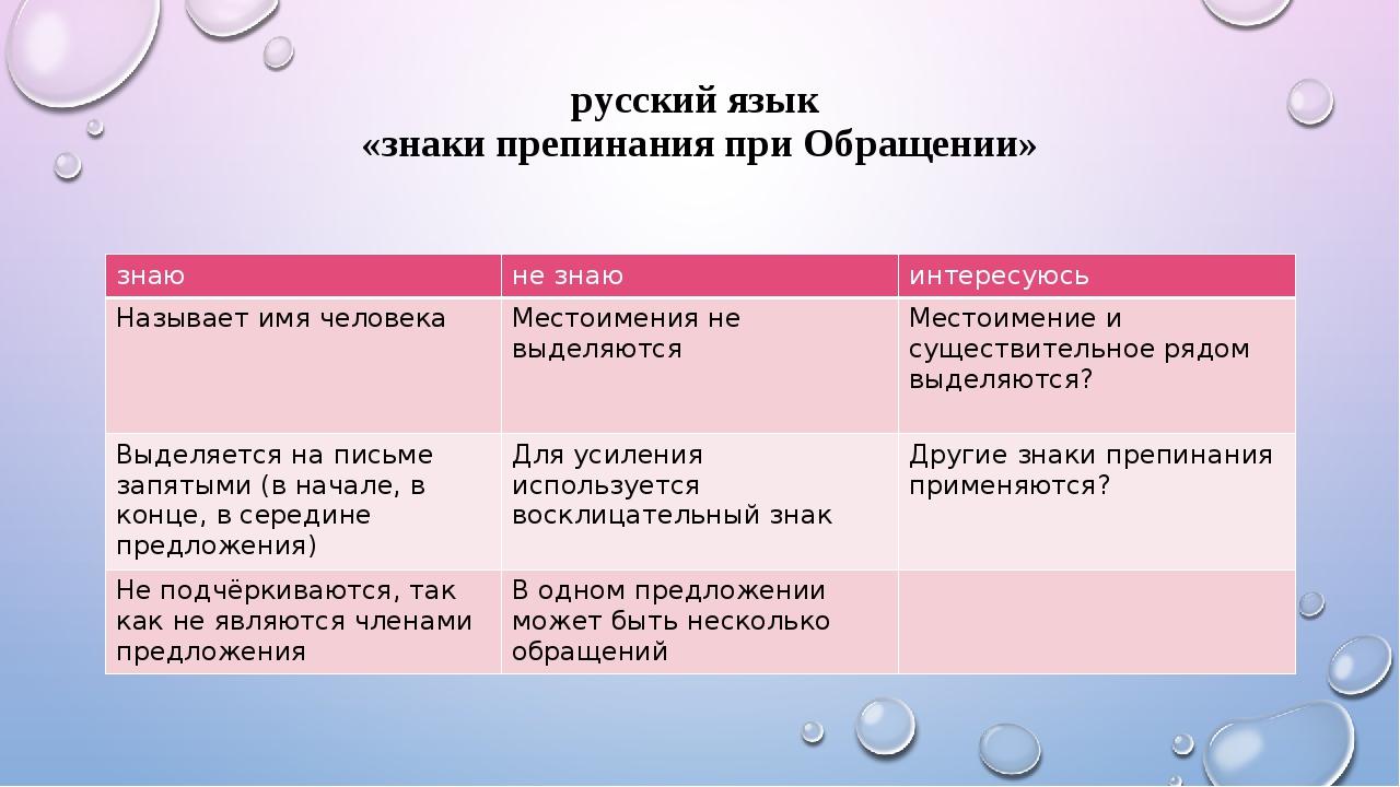 русский язык «знаки препинания при Обращении» знаю не знаю интересуюсь Назыв...