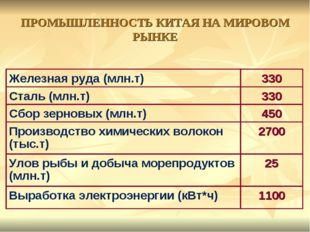 ПРОМЫШЛЕННОСТЬ КИТАЯ НА МИРОВОМ РЫНКЕ Железная руда (млн.т)330 Сталь (млн.т)