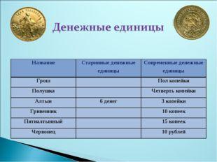 НазваниеСтаринные денежные единицыСовременные денежные единицы ГрошПол ко