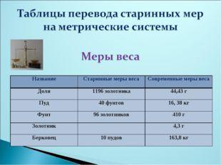 НазваниеСтаринные меры весаСовременные меры веса Доля1196 золотника44,43