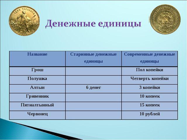 НазваниеСтаринные денежные единицыСовременные денежные единицы ГрошПол ко...