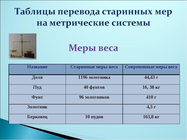 НазваниеСтаринные меры весаСовременные меры веса Доля1196 золотника44,43...