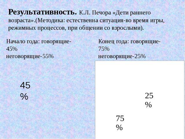 45% Начало года: говорящие-45% неговорящие-55% Конец года: говорящие-75% него...