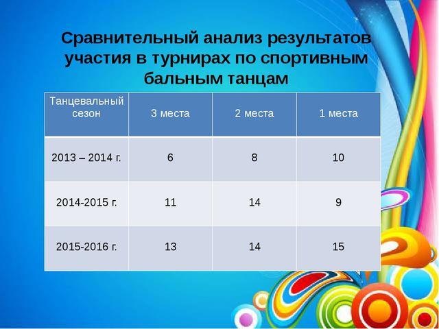 Сравнительный анализ результатов участия в турнирах по спортивным бальным та...