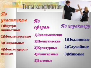 По участникам По сферам По характеру Внутри-личностные Межличностные Социальн
