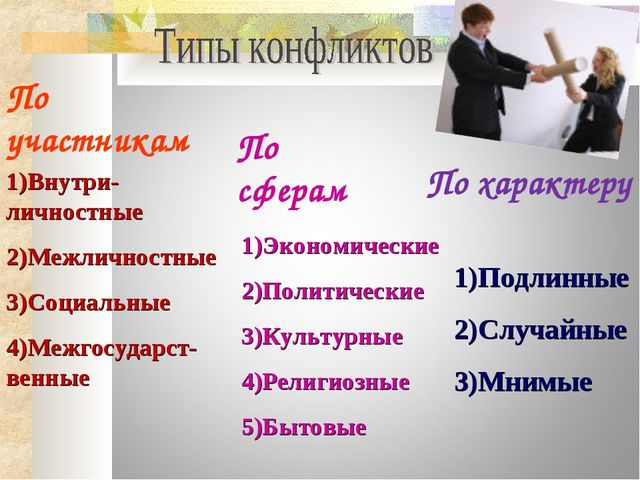 По участникам По сферам По характеру Внутри-личностные Межличностные Социальн...