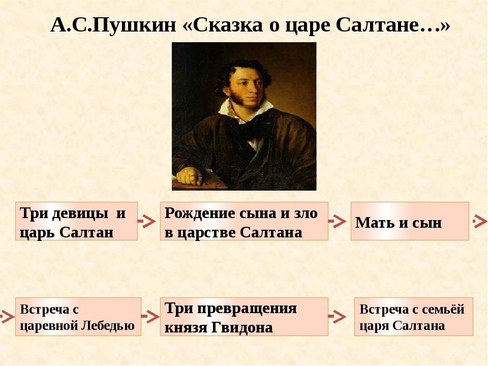 А.С.Пушкин «Сказка о царе Салтане…» Встреча с царевной Лебедью Три превращени...