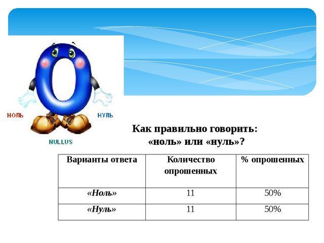 Как правильно говорить: «ноль» или «нуль»? Варианты ответа Количество опрошен...