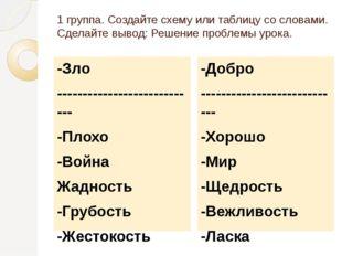 1 группа. Создайте схему или таблицу со словами. Сделайте вывод: Решение проб