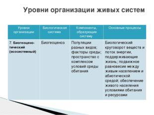 Уровни организации живых систем Уровни организации Биологическая система Комп