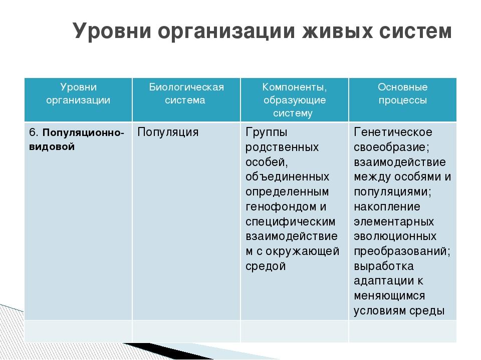 Уровни организации живых систем Уровни организации Биологическая система Комп...