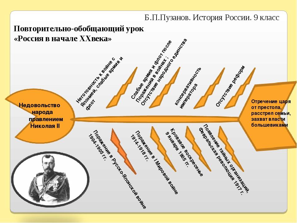 Недовольство народа правлением Николая II Поражение в Русско-Японской войне 1...