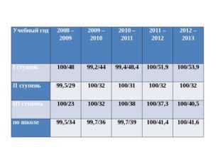 Учебный год 2008 – 2009 2009 – 2010 2010 – 2011 2011 – 2012 2012 – 2013 Iступ