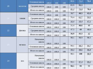20 экология Основная школа 100,0 100 100 80,6 75,4 78,4 Средняя школа 100,0 1