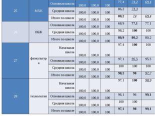 25 МХК Основная школа 100,0 100,0 100 77,4 74,2 69,4 Средняя школа 100,0 100,