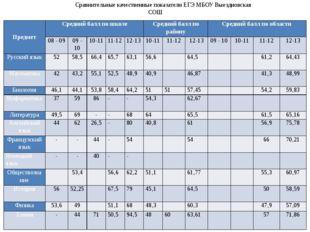Сравнительные качественные показатели ЕГЭ МБОУ Выездновская СОШ Предмет Средн