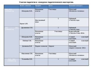 Участие педагогов в конкурсах педагогического мастерства.  Ф.И.О. учителя Пр