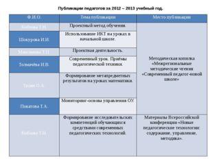 Публикации педагогов за 2012 – 2013 учебный год. Ф.И.О. Тема публикации Место