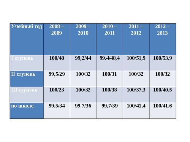 Учебный год 2008 – 2009 2009 – 2010 2010 – 2011 2011 – 2012 2012 – 2013 Iступ...