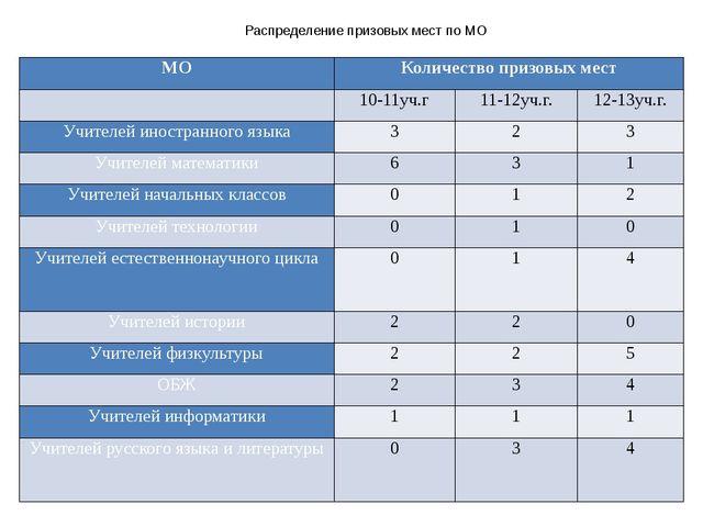 Распределение призовых мест по МО МО Количество призовых мест  10-11уч.г 11-...