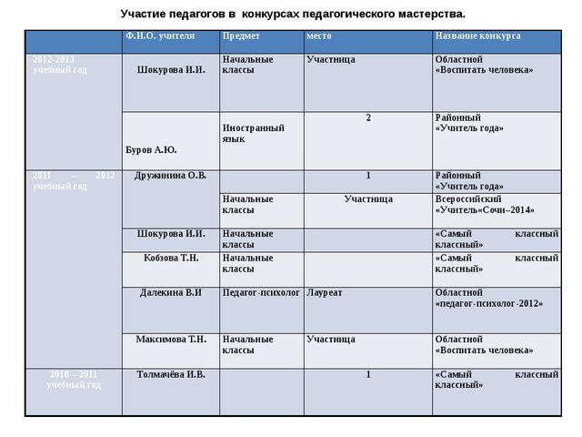 Участие педагогов в конкурсах педагогического мастерства.  Ф.И.О. учителя Пр...
