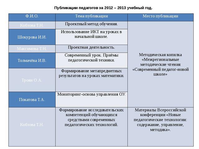 Публикации педагогов за 2012 – 2013 учебный год. Ф.И.О. Тема публикации Место...