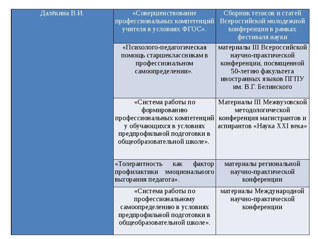 ДалёкинаВ.И. «Совершенствование профессиональных компетенций учителя в услови...