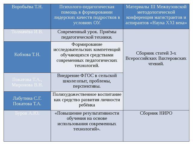 Воробьёва Т.Н. Психолого-педагогическая помощь в формировании лидерских качес...