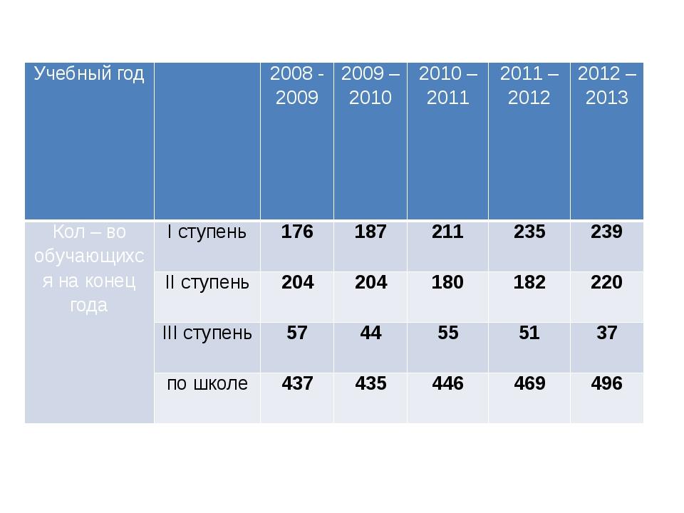 Учебный год  2008 - 2009 2009 – 2010 2010 – 2011 2011 – 2012  2012 – 2013...