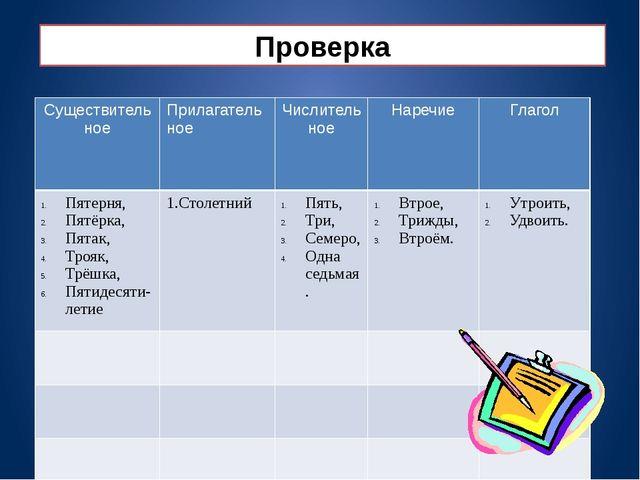 Проверка Существительное Прилагательное Числительное Наречие Глагол Пятерня,...