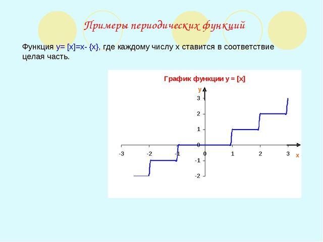 Примеры периодических функций Функция y= [x]=x- {x}, где каждому числу x став...