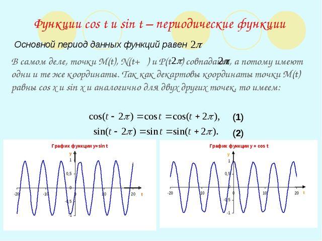 Функции cos t и sin t – периодические функции Основной период данных функций...