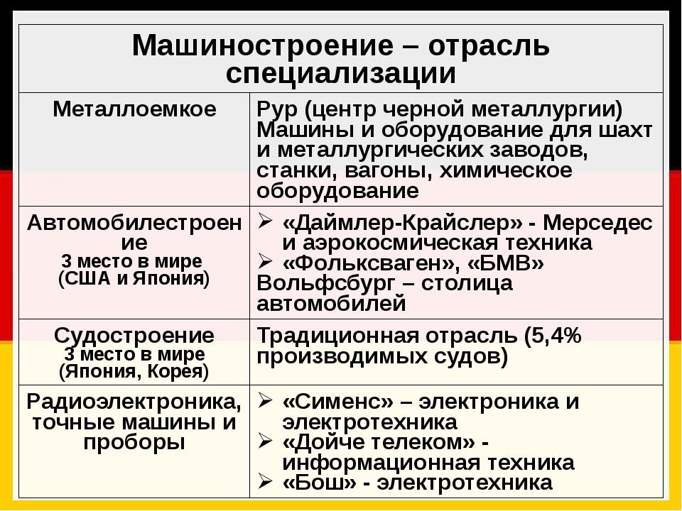 Машиностроение – отрасль специализации Металлоемкое Рур (центрчерной металлур...