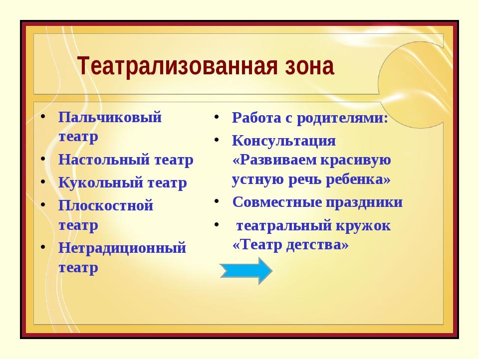 Театрализованная зона Пальчиковый театр Настольный театр Кукольный театр Плос...