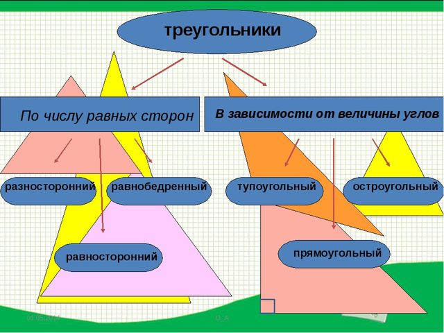 Чему равна сумма углов в треугольнике? «Оторвите» углы у треугольника и сложи...