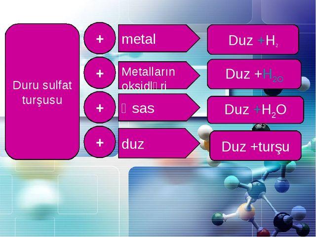 Duru sulfat turşusu + + + + Metalların oksidləri Əsas duz metal Duz +Н2О Duz...