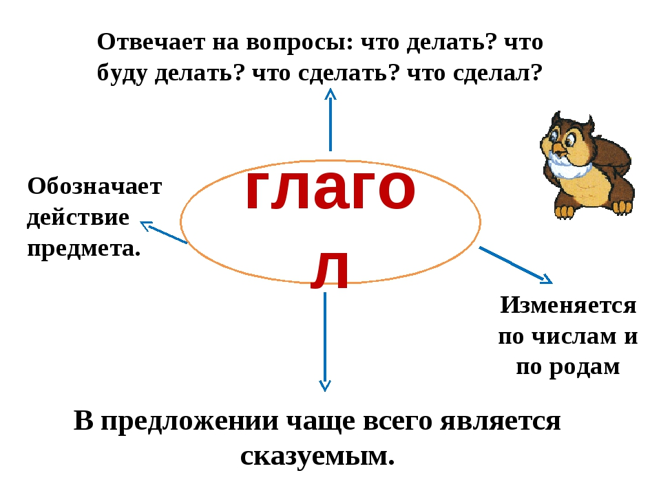 глагол Отвечает на вопросы: что делать? что буду делать? что сделать? что сде...