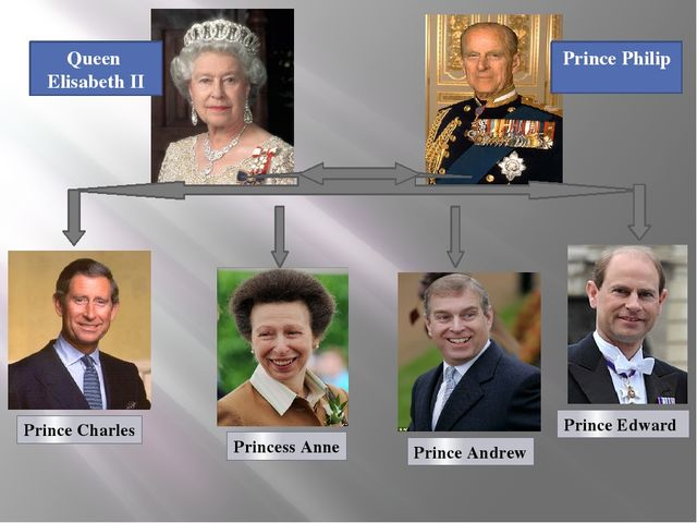 Prince Edward Prince Andrew Princess Anne Prince Charles Queen Elisabeth II...
